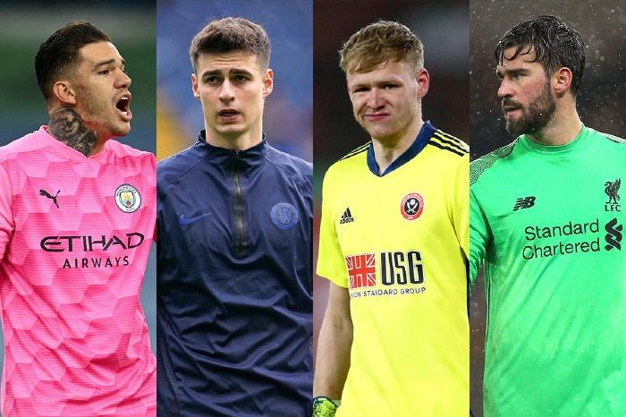 Expensive goalkeepers